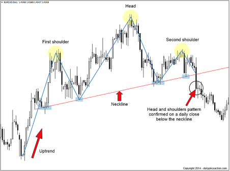 head-and-shoulders-breakout